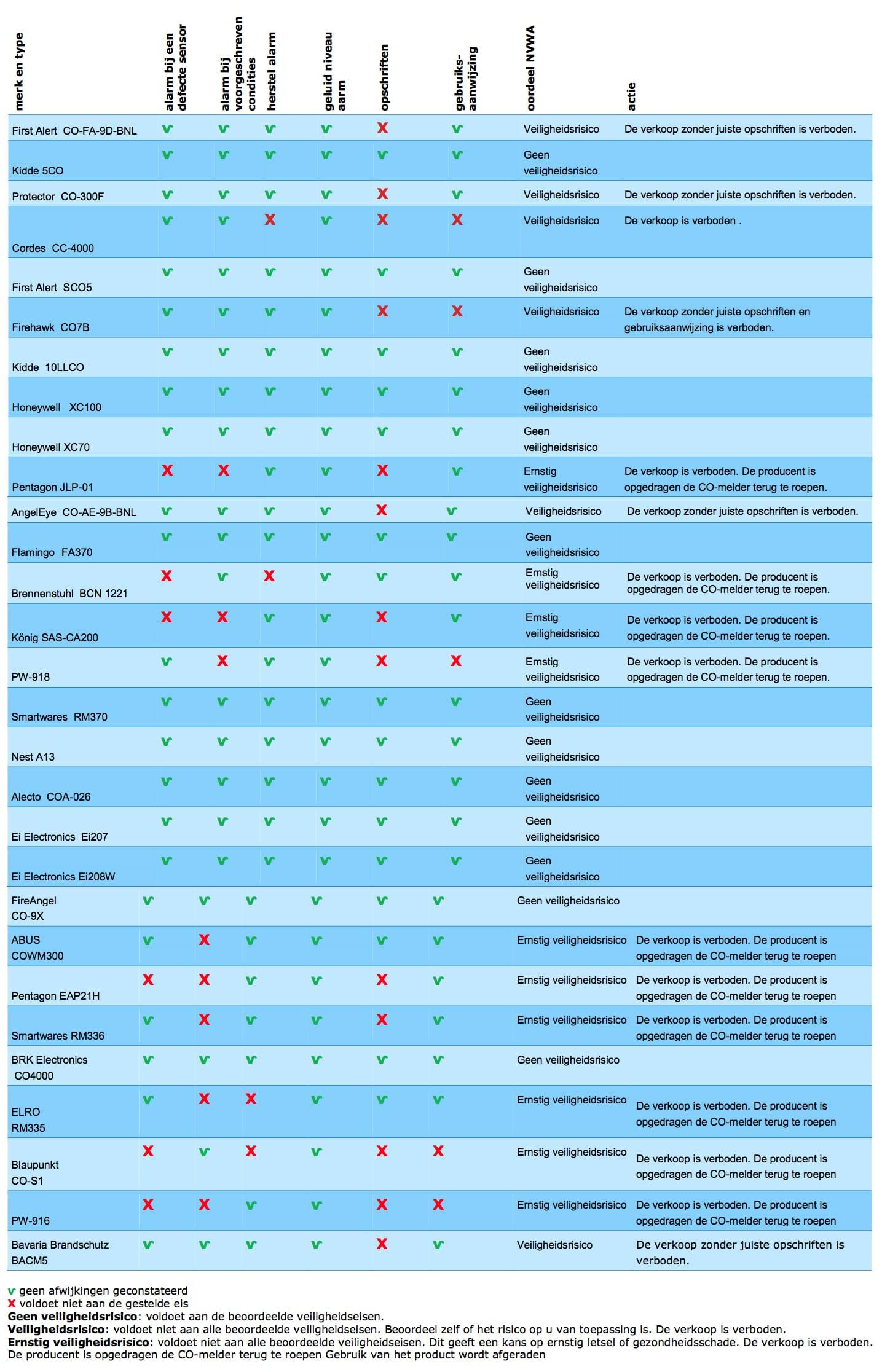 onderzoeksresultaten-koolmonoxidemelder