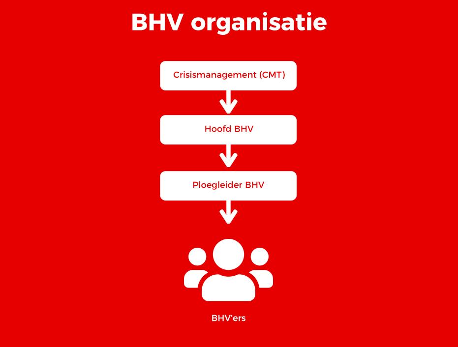 bhv organisatieschema